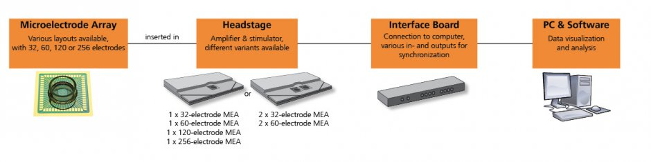 MEA2100-Systems_Overview